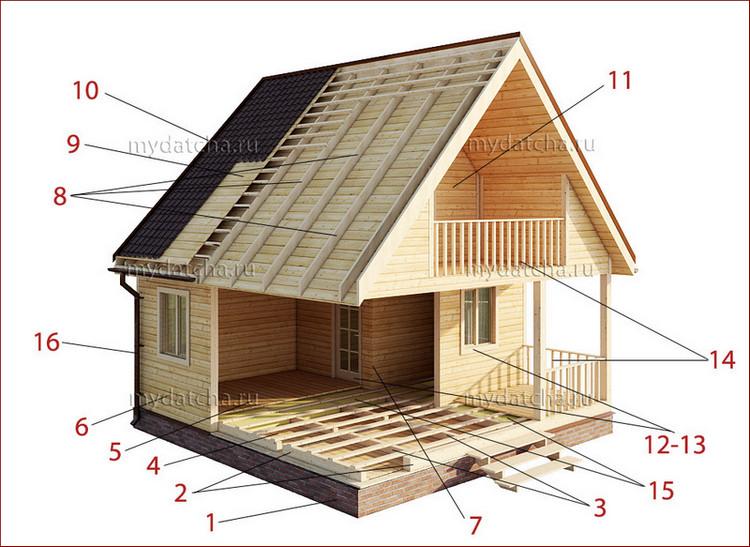 Vrste in modeli lesenih hiš